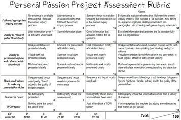 assignment 1 famous project failure This is a page describing a project in which students write a research paper about a famous their failures within two days of receiving this assignment.
