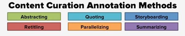 6 Content Curation Templates for Content Annotation | Content Marketing Forum