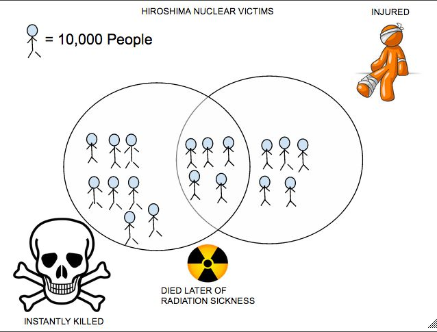 Hiroshima nuclear victims in a simple illustrations.... -Ikhsan-