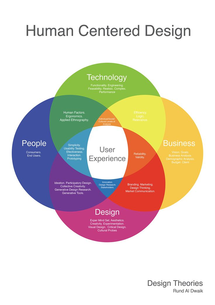 This diagram was created to show how technology, business, people and design integrate with each other to create a specific user experience which leads to Human Centered Design.