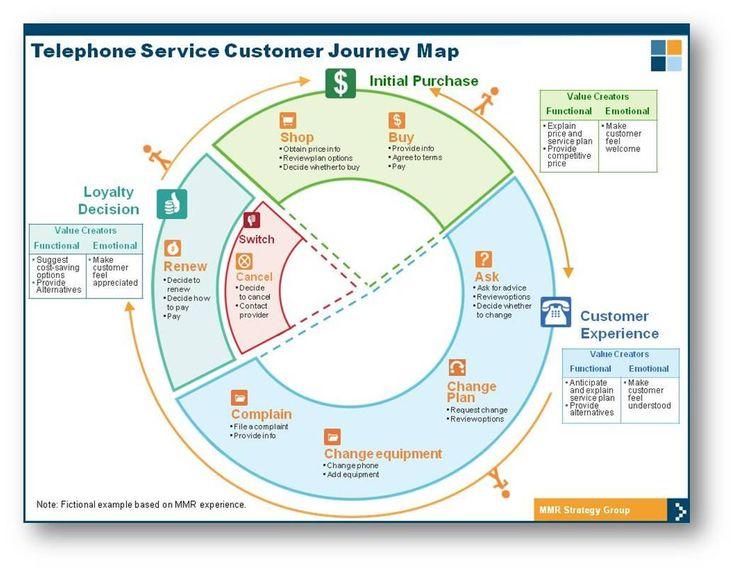 Customer Journey Map for Telecom
