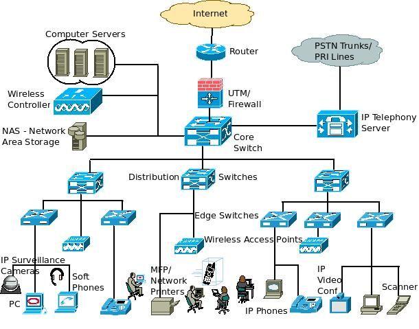 Best Voip Service >> A Basic Enterprise LAN Network Architecture - Block Diagram and Components. | Network ...