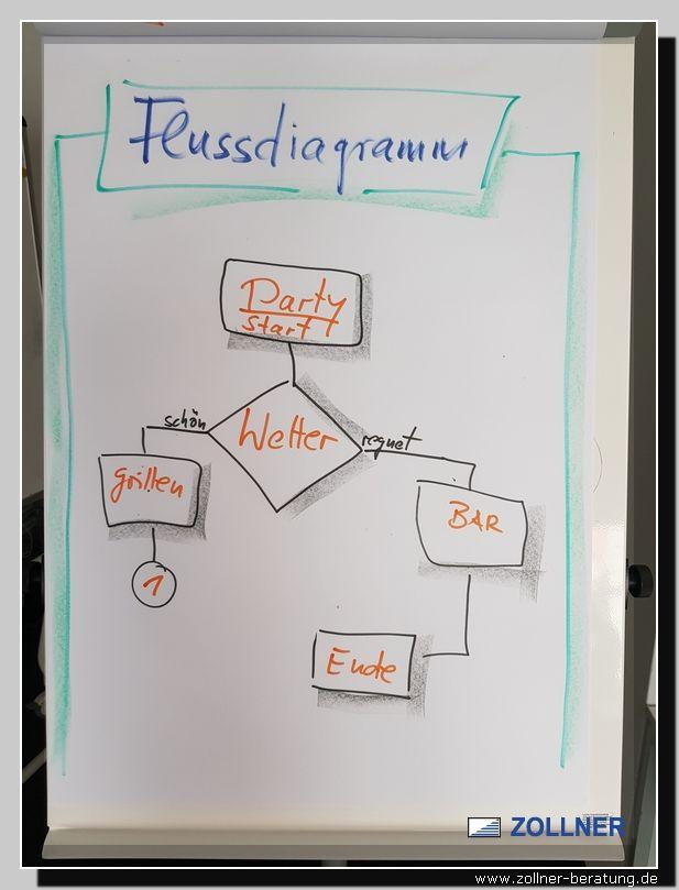 Fw Gesundheit Qualitat Methoden Techniken Flussdiagramm Flow Chart Wolfgang Zollner Flussdiagramm Projektmanagement Diagramm
