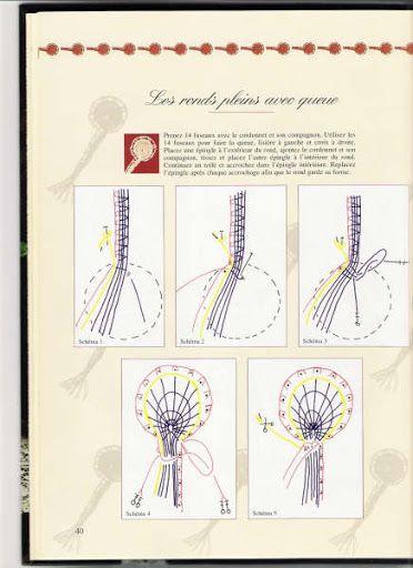 La Dentelle Duchesse - Initiation - rosi ramos - Álbumes web de Picasa