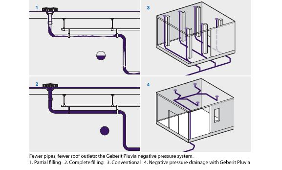 Siphonic drainage system geberit pluvia utilities and for Geberit system