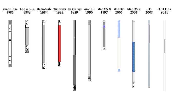 Evolution of the scrollbar