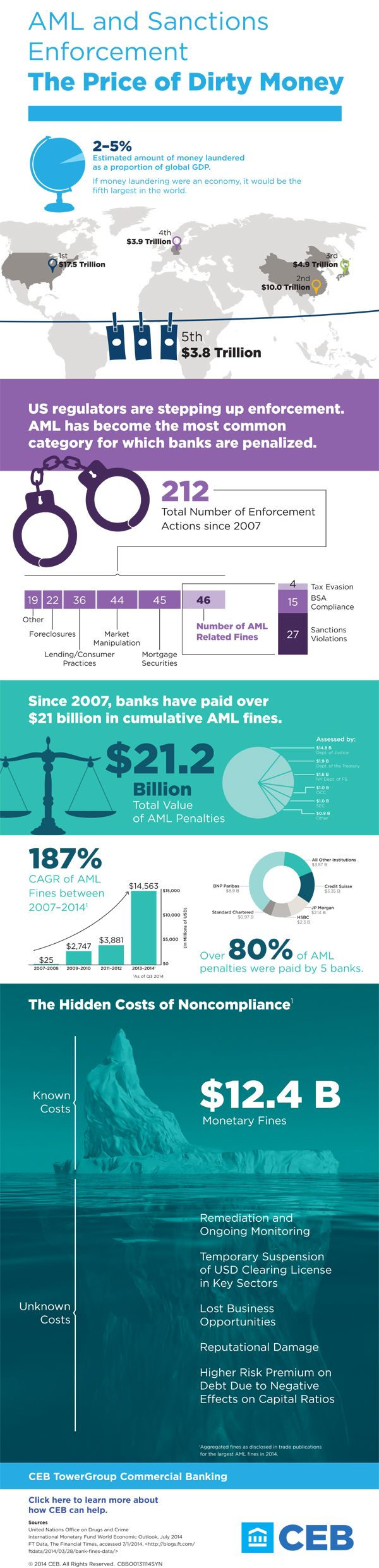 Anti Money Laundering Infographic 2014
