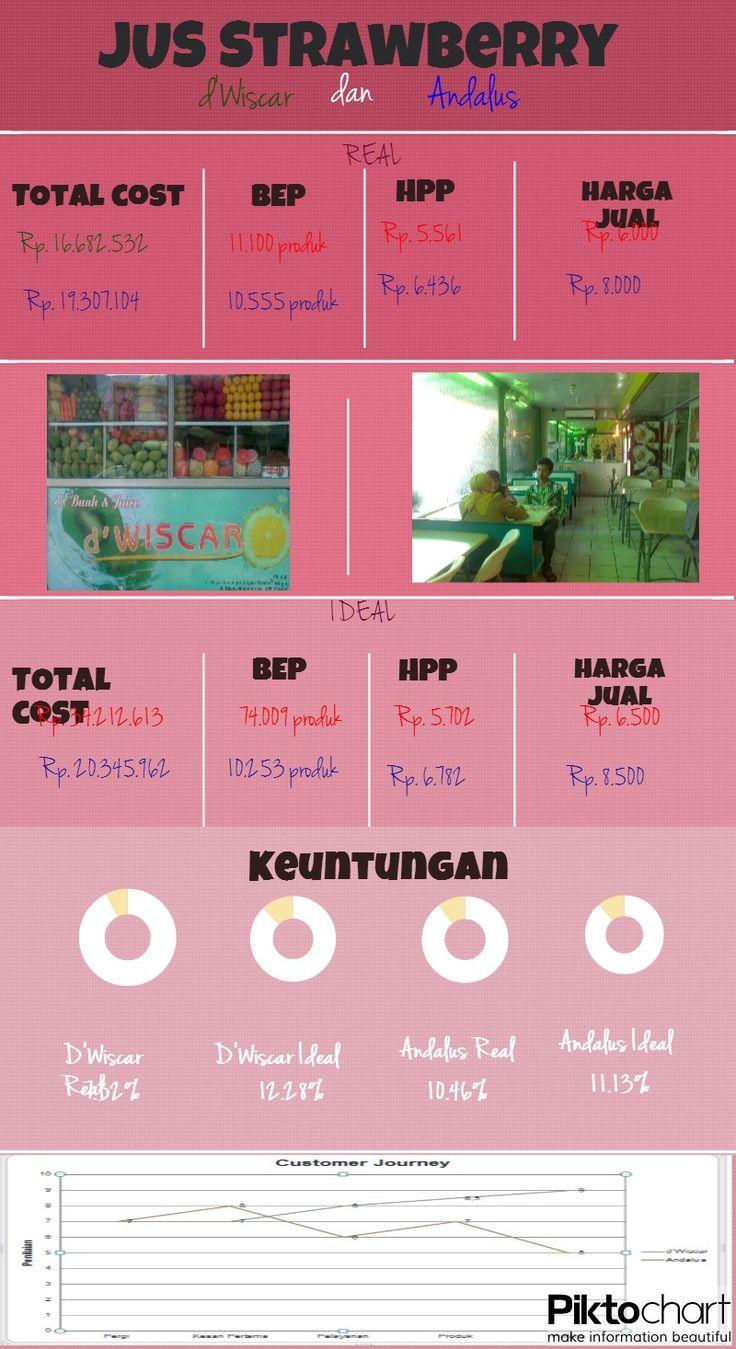 Infograph pertama :')