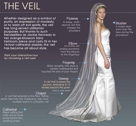 Good to know about the different veils