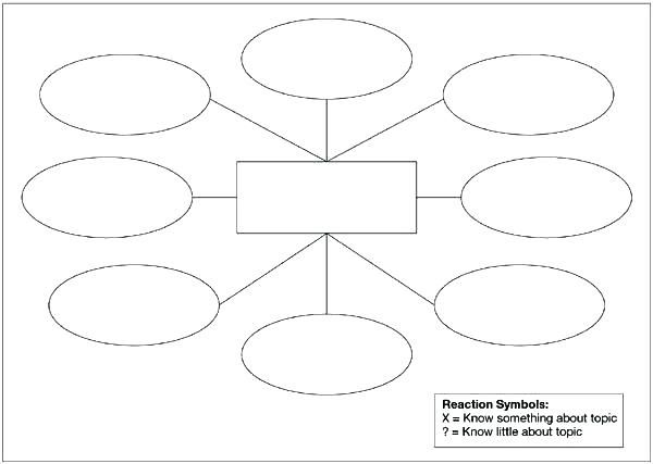 Word Free Mind Map Template Concept Likeness Teaching Vocabulary Blank Double Bubble Pdf