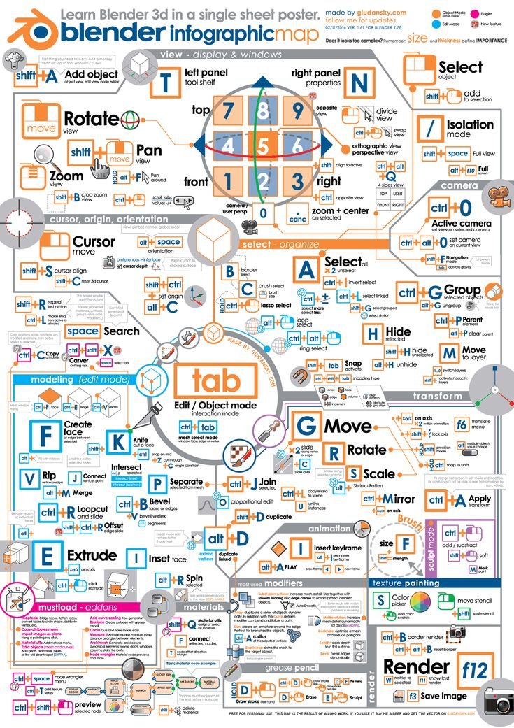 Impara ad utilizzare blender grazie a questo poster infografica! Tutti gli appunti che servono in un unico foglio.  Digital download.