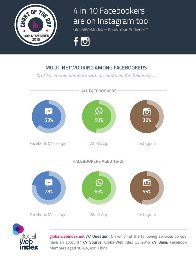 How many Facebook users also use stand-alone applications Messenger, WhatsApp and Instagram?