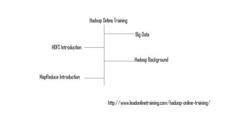 Hadoop Online Training : Hadoop Online Training Hadoop can handle many kinds of data from programs that are disparate: structured, unstructured, record files, photos, files that are audio, text – just about anything you are able to think of, regardless of its ancient format. Furthermore, it can be fit by you all inside your Hadoop group without any preceding need for a schema. In words that are other, you don't need to find out the method that before you shop it you intend to ...
