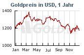 Goldkurs in Dollar USD, 1 Jahr