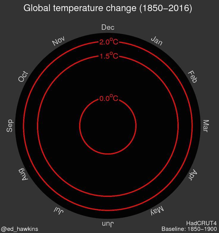 Animation des Temperaturanstiegs