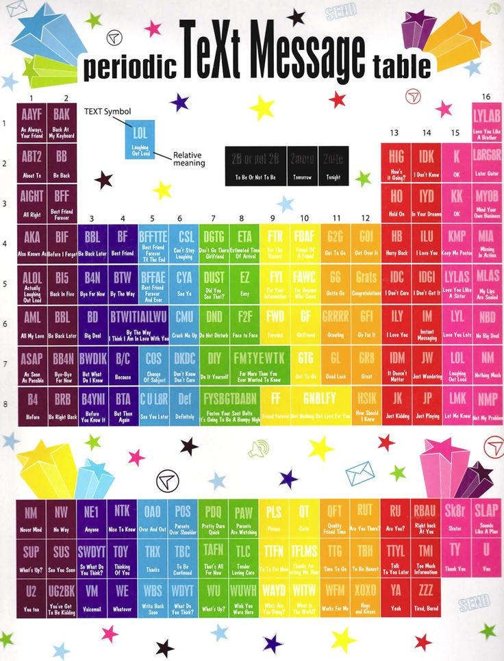 8 best Higher Ed images on Pinterest Class room, Classroom and - new periodic table assignment