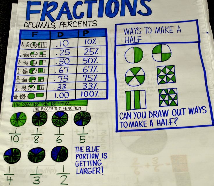 Best Math Anchor Charts Th Grade Images On   Math