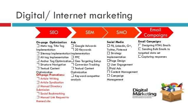 4 Digital Marketing Proposal Templates Word Excel Templates Marketing Proposal Proposal Templates Marketing Plan Template