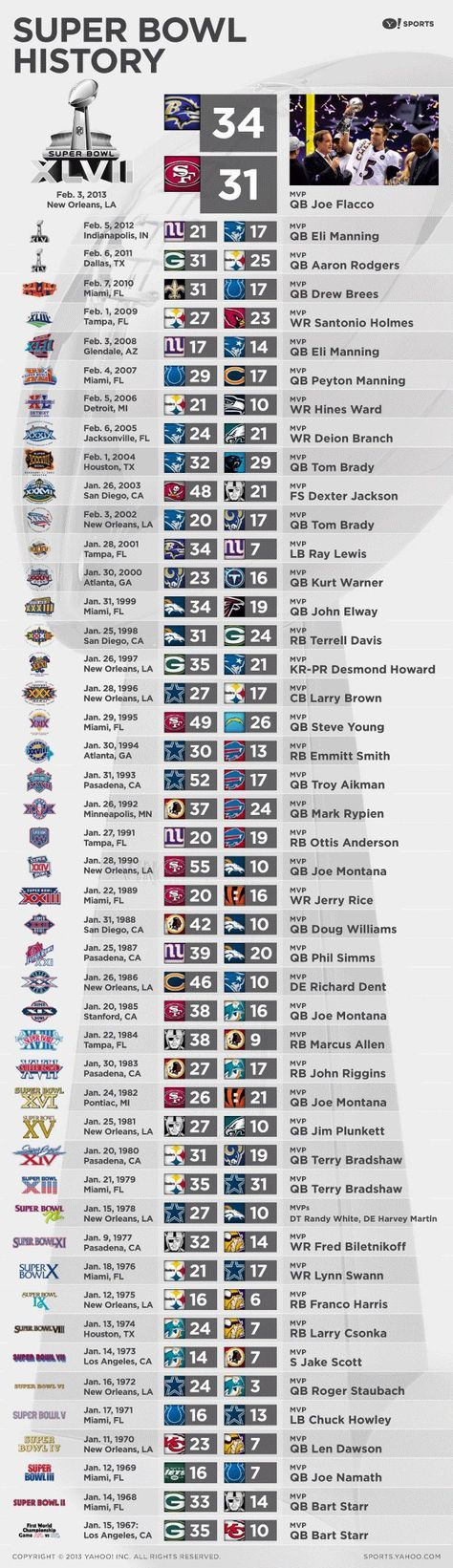 From Super Bowl I to Super Bowl XLVII, see every Super Bowl champ & MVP (via @Yahoo!!!!!!!!!!! Sports)