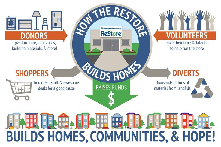 DONATE | SHOP | VOLUNTEER at the #habitatrestore and support #habitatforhumanity!