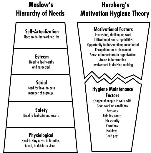 herzbergs two factor theory of motivati Management herzberg herzberg's motivation-hygiene theory (two factor theory) to better understand employee attitudes and motivation, frederick herzberg performed studies to determine.
