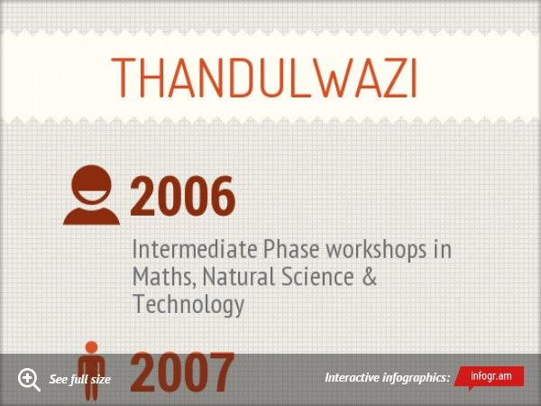 ThandulwaziTeacher & Leader workshops - outreach project