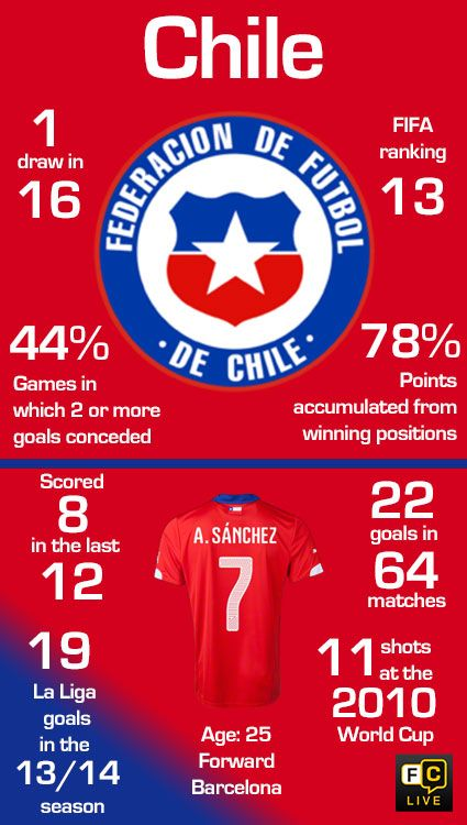 Chile National Football Team stats