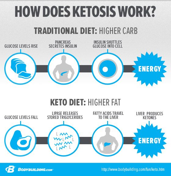 Benefits of the ketogenic diet - lower insulin levels, weight loss without hunger or muscle loss. - Bodybuilding.com