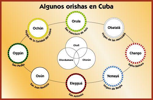 Santeria Orishas Cuba | importance des dieux dans la religion Yoruba