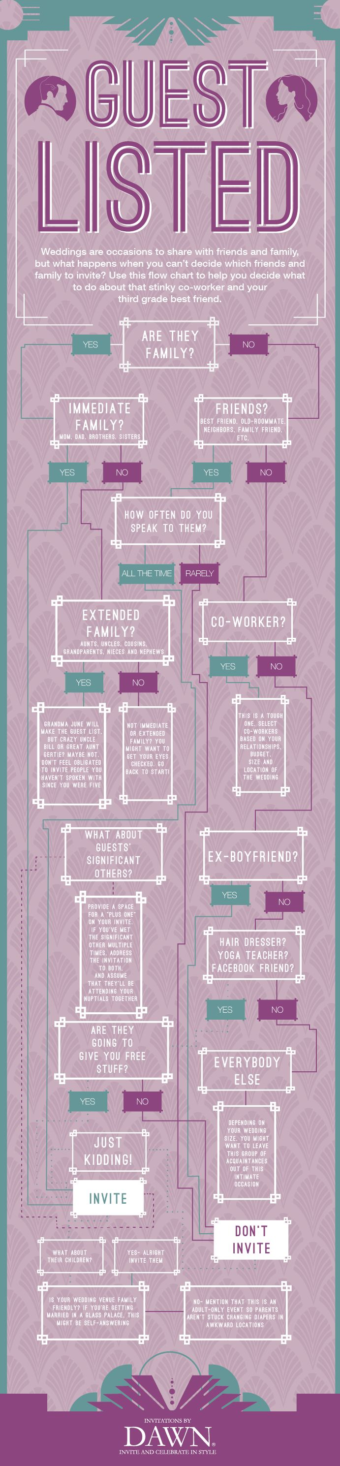 Who to invite to the wedding flow chart