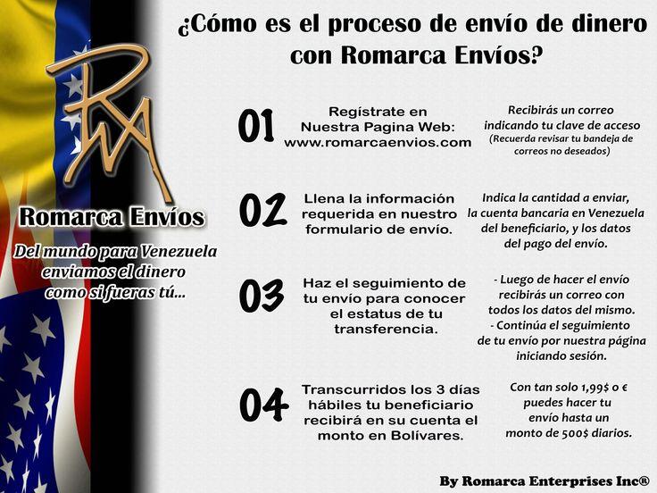 Proceso de envío de dinero de #RomarcaEnvios. #EnvioDeDinero #VenezolanosEnElMundo
