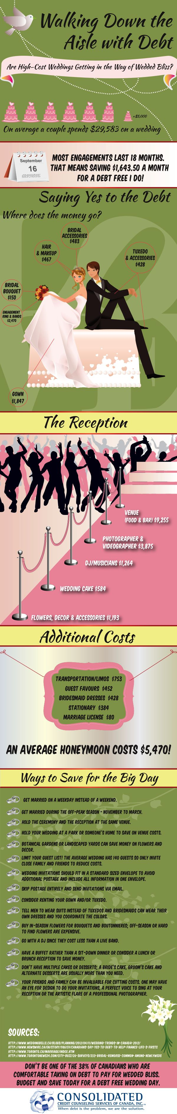 Wedding Cost Infographic Now Im all