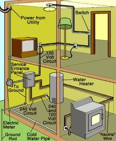 Image result for infographic shiwing residential wiring diagram for a two-story house
