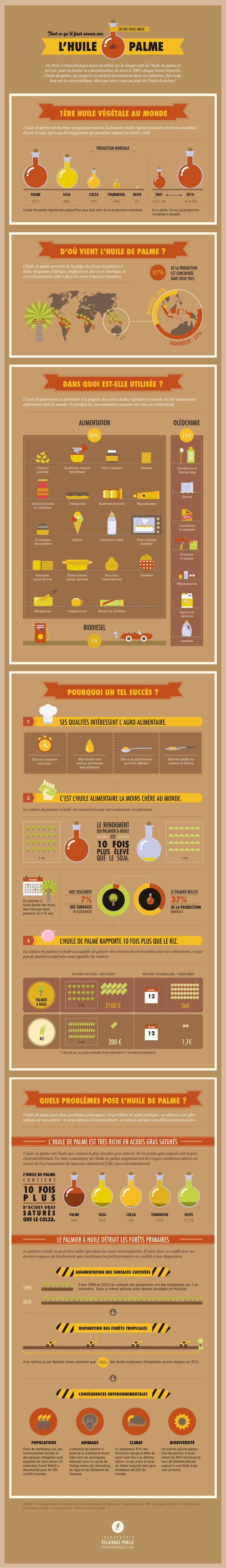 [Infographie] Tout ce qu'il faut savoir sur l'huile de palme © ÉCLAIRAGE PUBLIC #oil #palm