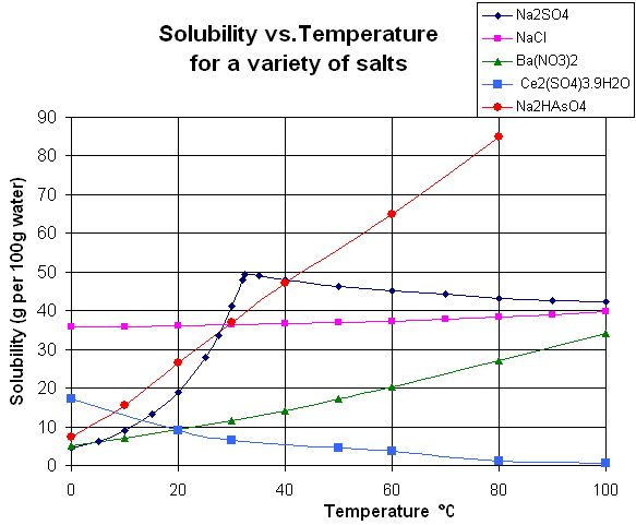 https://www.albert.io/blog/ultimate-guide-to-solubility-rules-for-ap-chemistry/