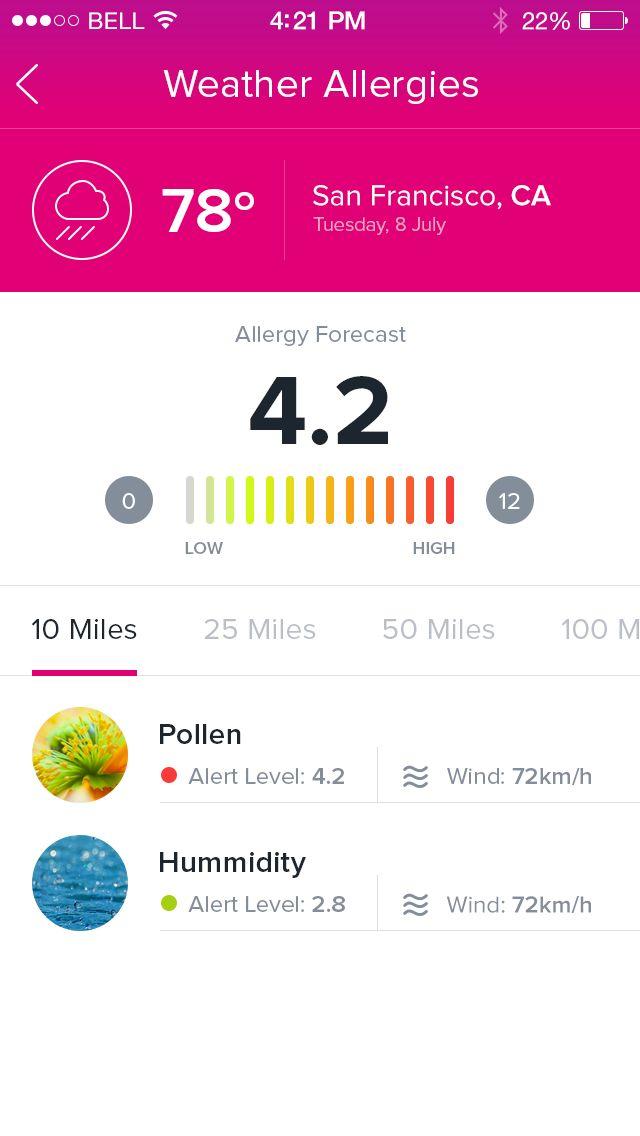 Weather Allergies by Ionut Zamfir
