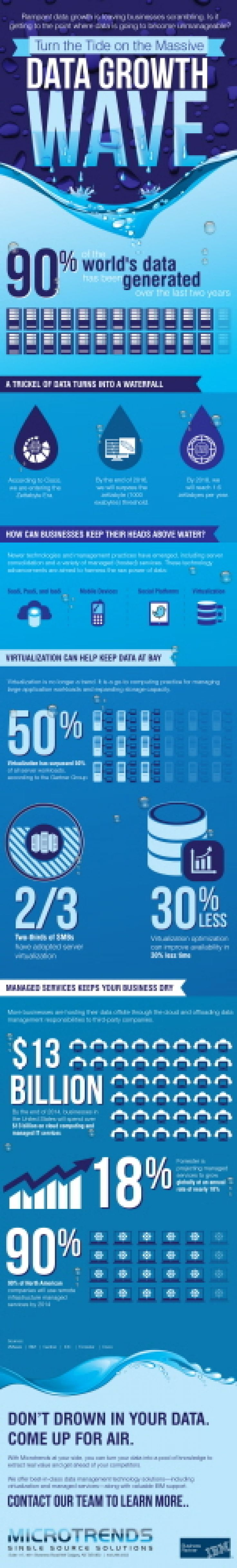 The Data Wave Growth #BigData