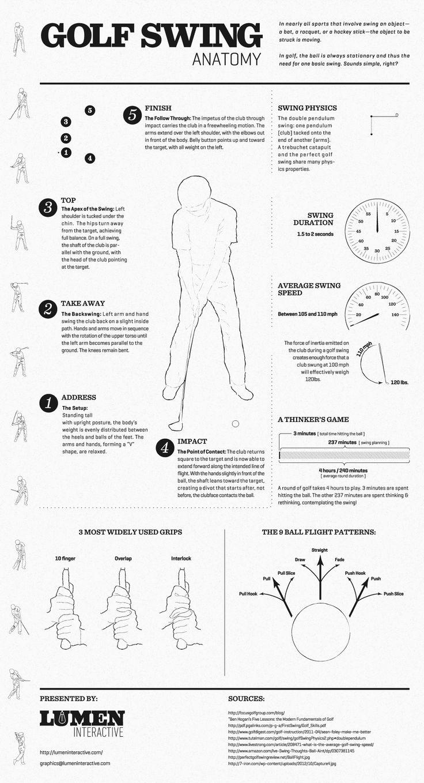 Golf Swing Anatomy [INFOGRAPHIC] to maintain my mini put mad skills! Lol