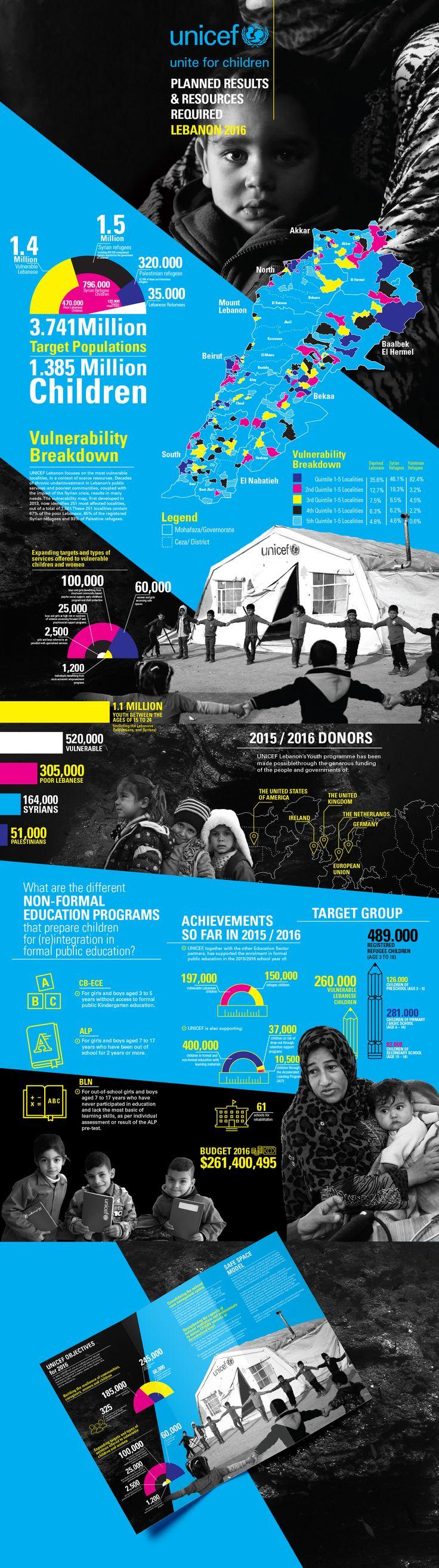 Brochure Design for UNICEF Lebanon collaborated with Vignette Interactive.