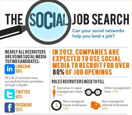 how to find a social media job