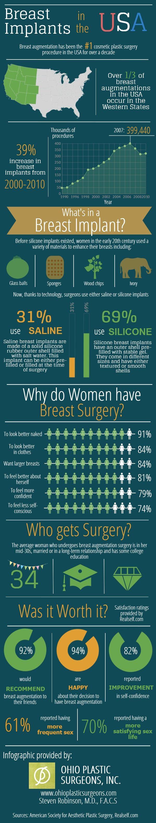 119 best interesting infographics images on pinterest info breast implant infographic columbus ohio ohio plastic surgery inc 1betcityfo Choice Image