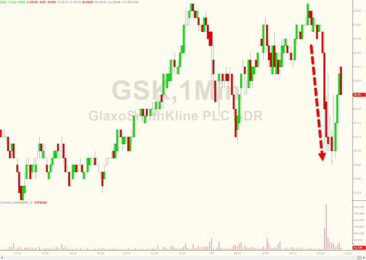 "Glaxo Slides After Bernie Sanders Tweets Company ""Put Patients At Risk To Increase Profits"" 