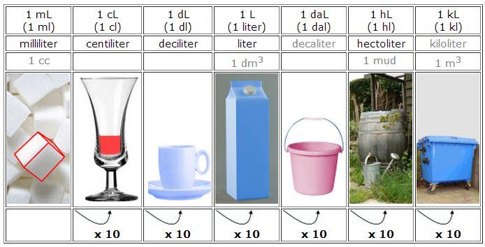 Afbeeldingsresultaat voor metriek stelsel inhoud