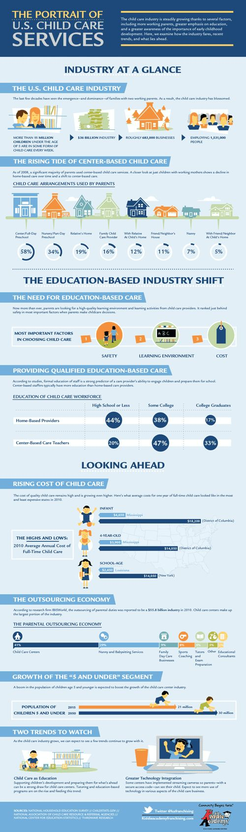 The Portrait of U.S. Child Care Services Infographic