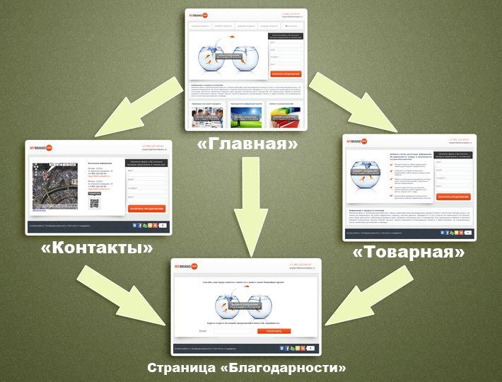 Мини-сайты – еще одна возможность генерации лидов и увеличения продаж в системе LPgenerator! Мини-сайт – это ресурс, который состоит из нескольких веб-страниц, соединенных общим графическим дизайном и логической связью. Мини-сайт обладает обычными элементами веб-сайта: у него есть верхнее меню, страница контактов, товарные страницы.