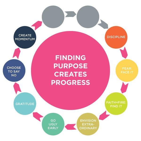finding-purpose-create-momentum - via Whitney English