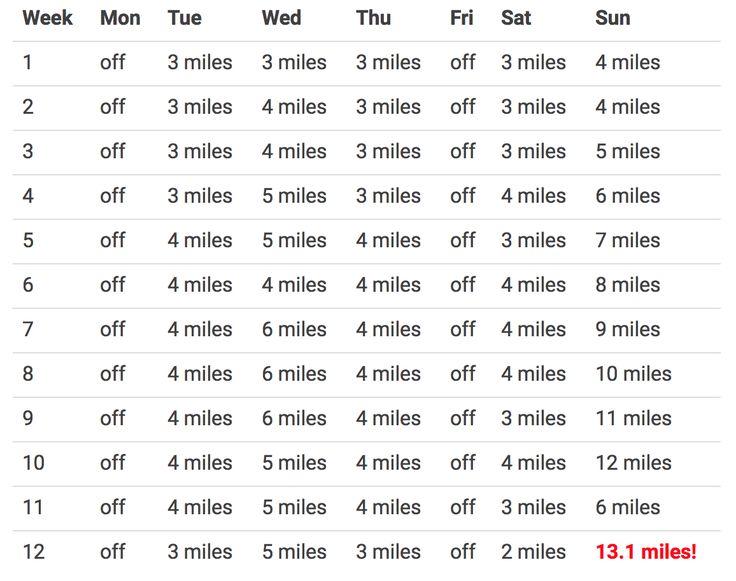 12-Week Half Marathon Training Schedule for Beginners