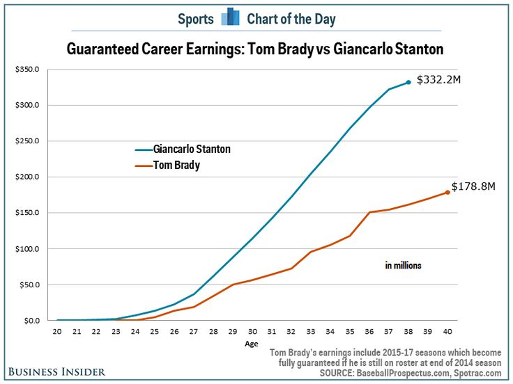 Giancarlo Stanton will make nearly twice as much in his career compared to Tom Brady.
