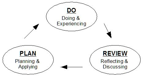 Experiential Learning Cycles, diagram of the three stage model. This is inspired by John Dewey's work on experiential learning. It looks easy to incorporate into my blended learning classroom, and blackboard organisation.