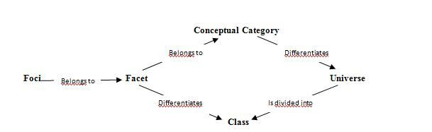to_be_classified  A Facet Analysis of a Folksonomy